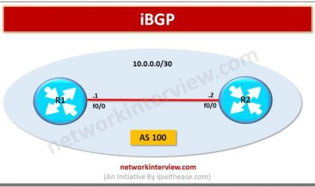 What is iBGP?