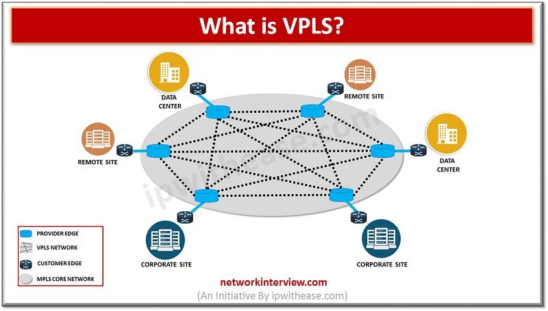 what is vpls? mpls vs vpls