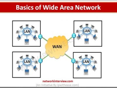 Basics of Wide Area Network
