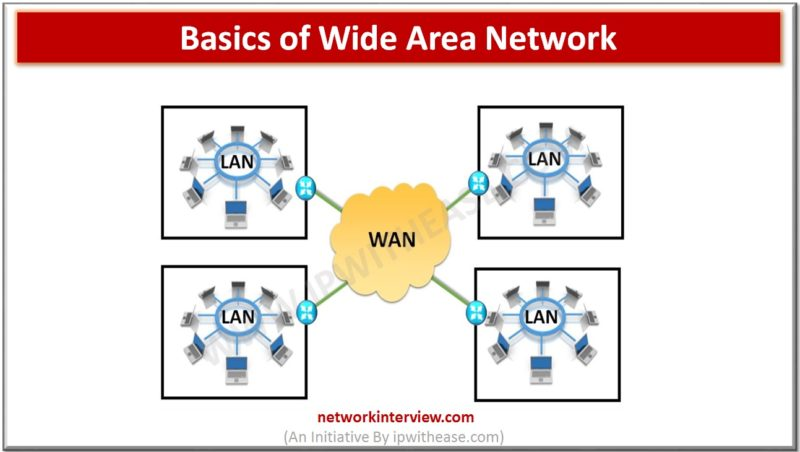 BASICS OF WAN-COURSE2