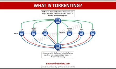 What is Torrenting?