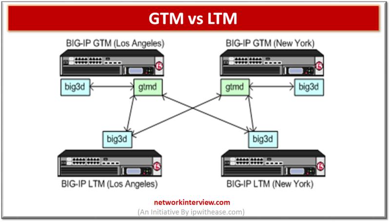 GTM VS LTM