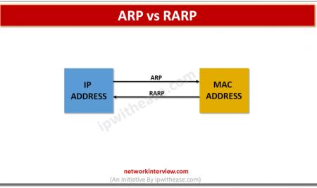 ARP vs RARP