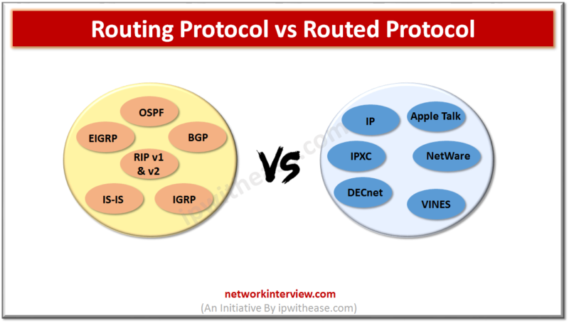 ROUTING PROTOCOL VS ROUTED PROTOCOL