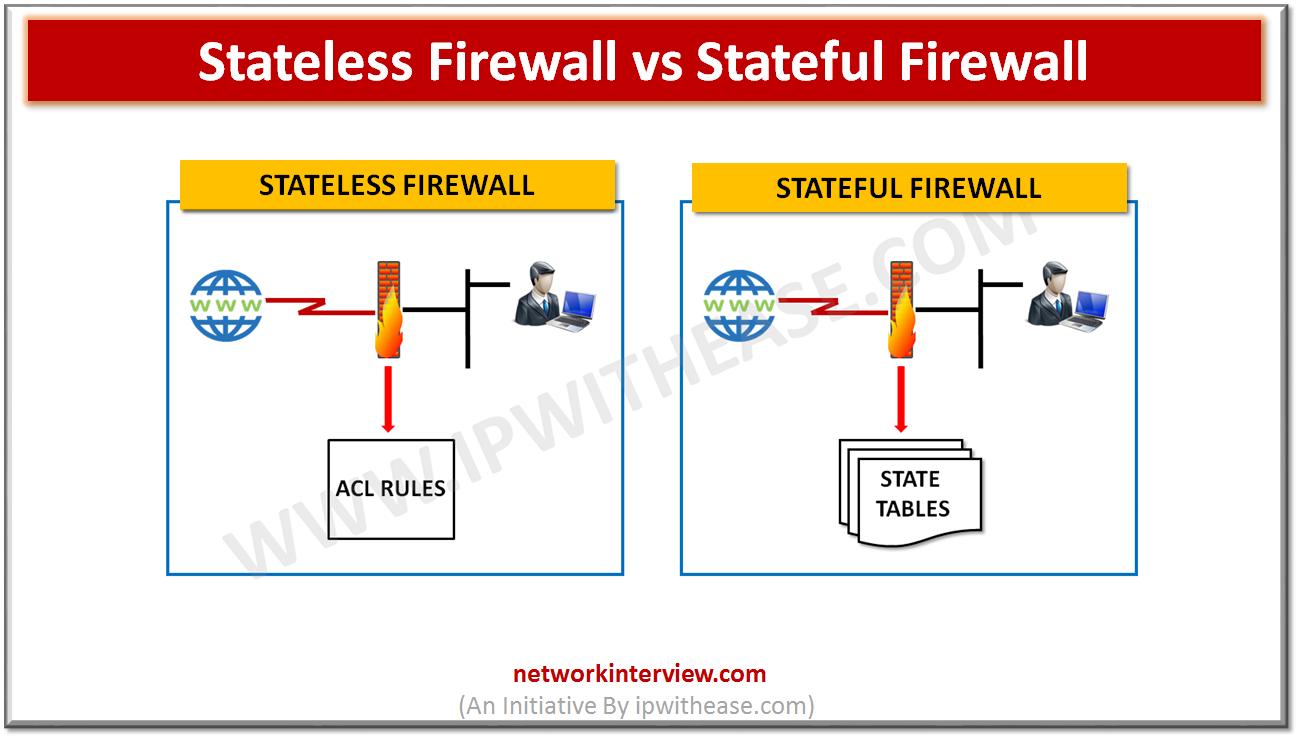 Stateless Firewall vs Stateful Firewall