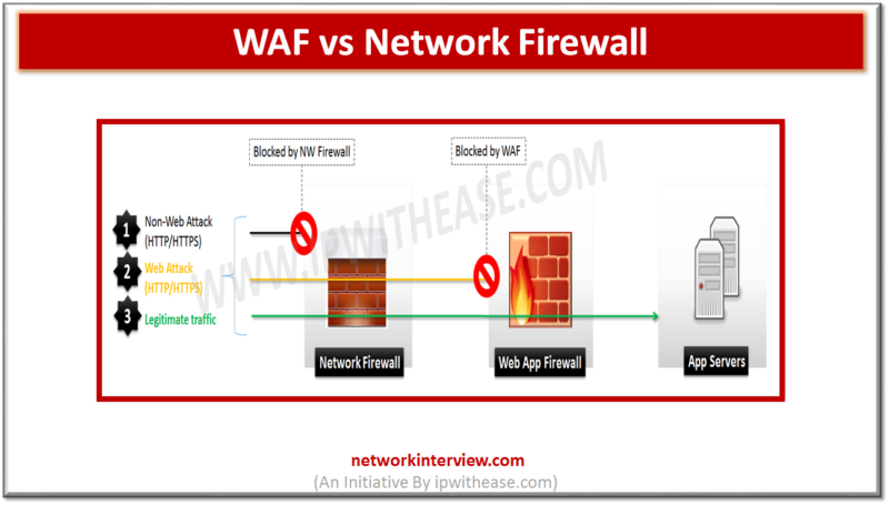 WAF vs Network Firewall