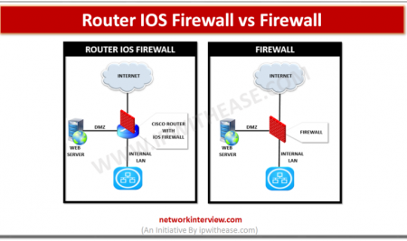 Router IOS Firewall vs Firewall