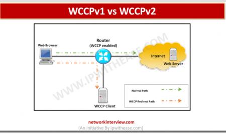 WCCPv1 vs WCCPv2