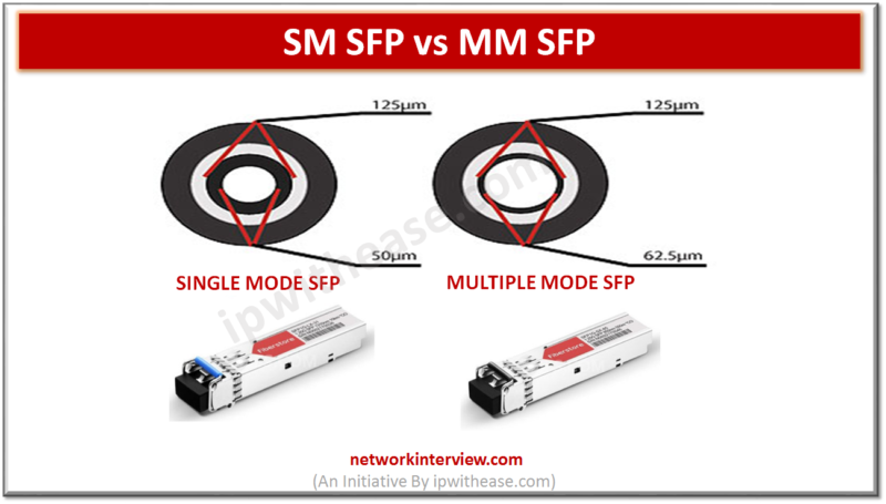 SM SFP VS MM SFP