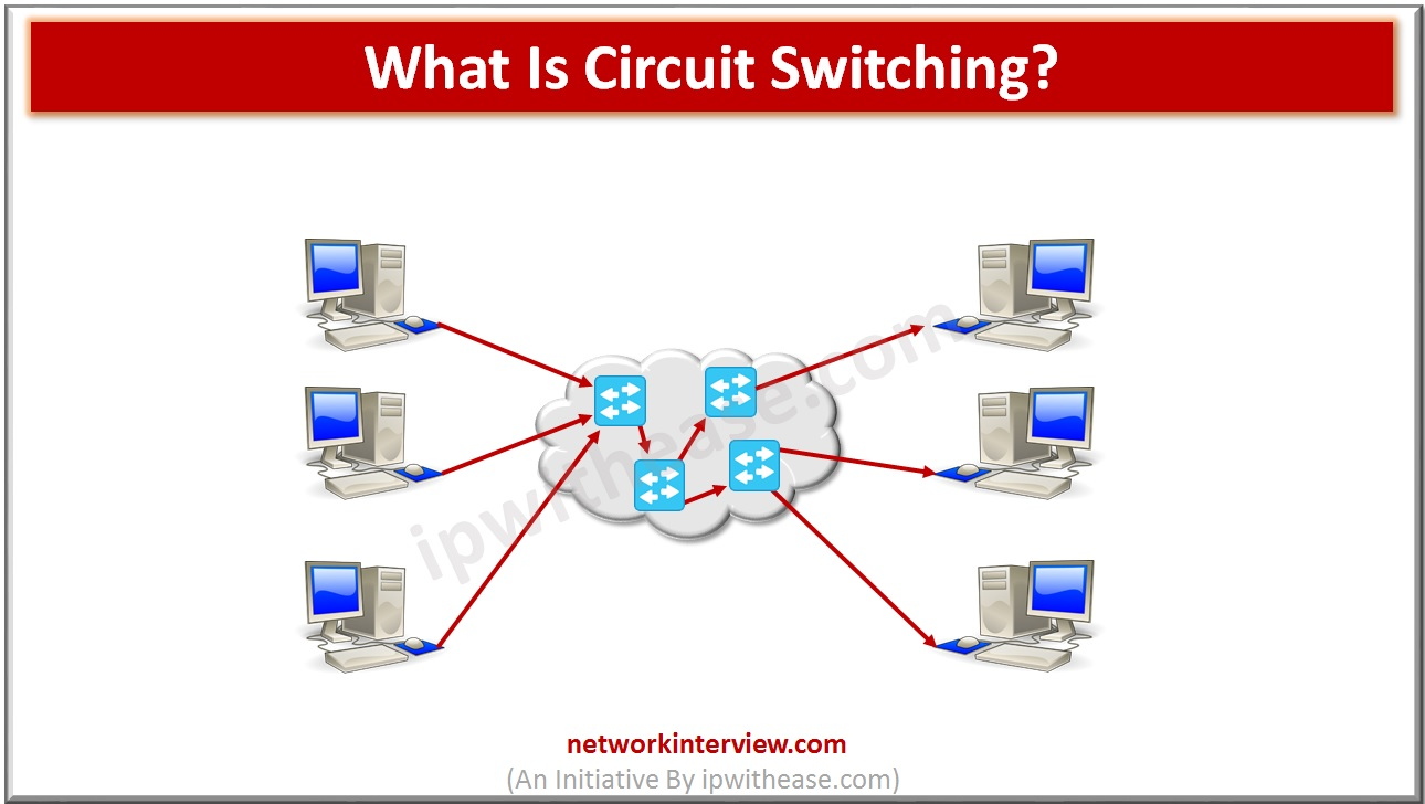 What is Circuit Switching?