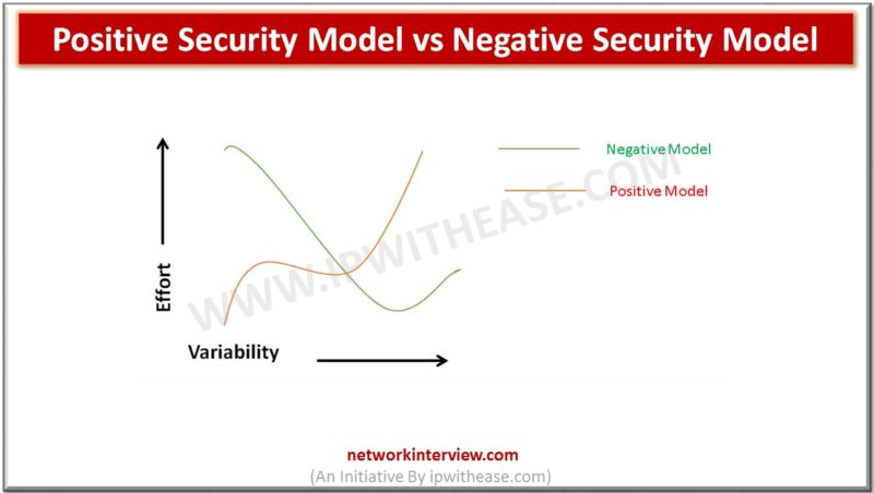 Positive Security Model vs Negative Security Model