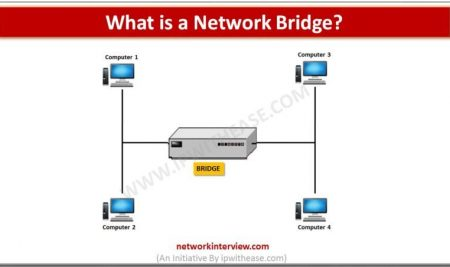What is a Network Bridge?