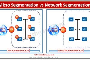 microsegmentation vs network segmentation DP2
