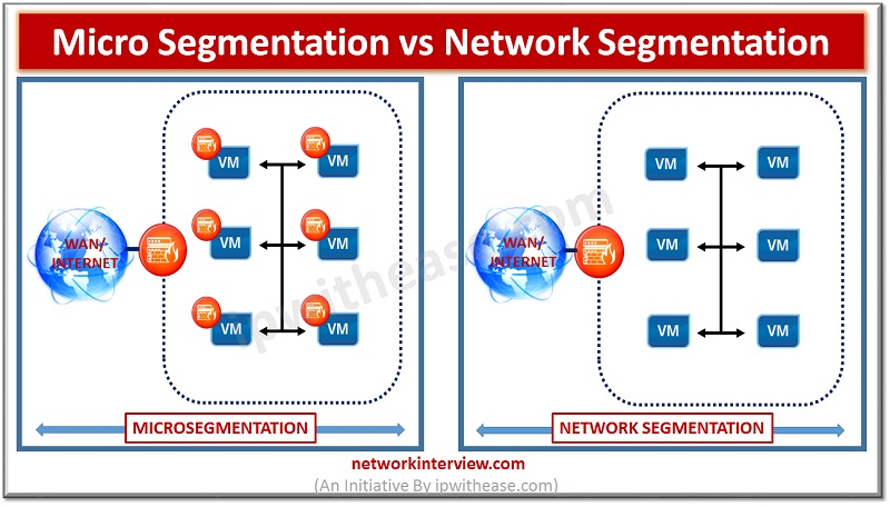 Micro segmentation vs Network Segmentation