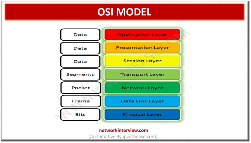 OSI MODEL WITH SEVEN LAYERS