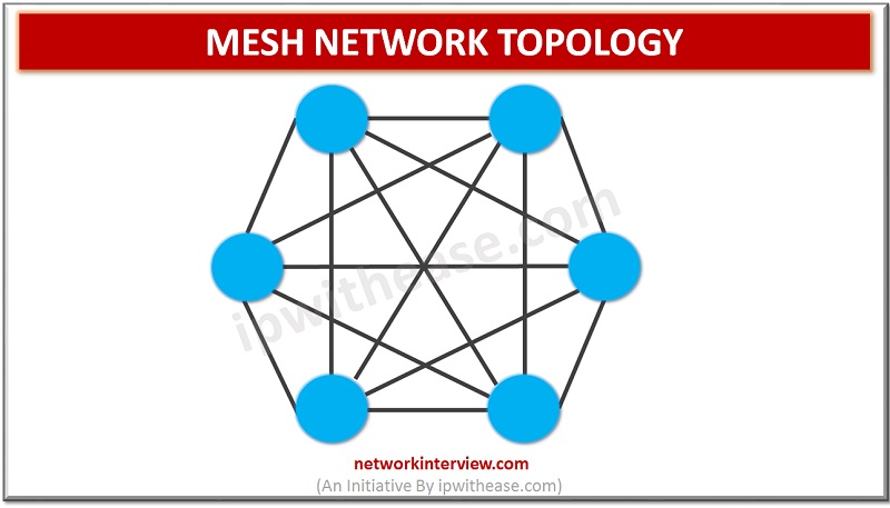 Mesh Network Topology