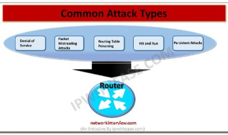 Common Types of Attacks on Routers