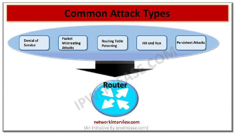 Types of Attacks on Routers