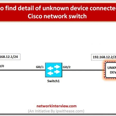 How to find detail of unknown device connected to a Cisco network switch