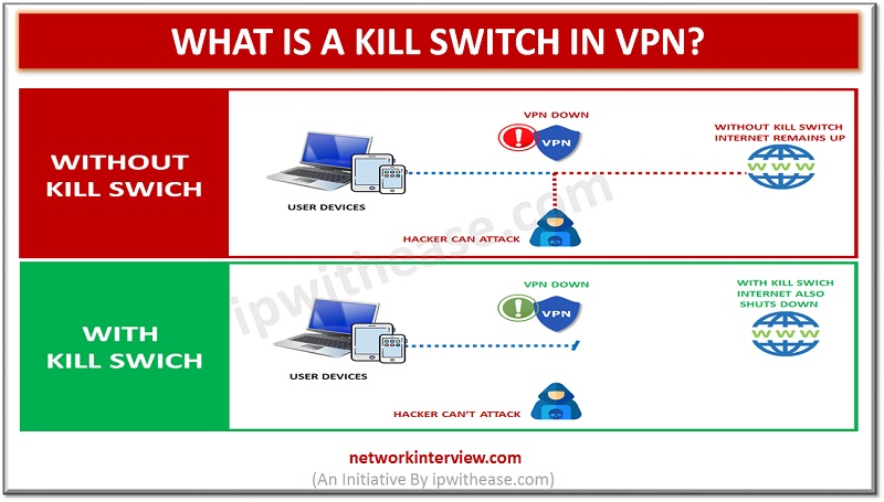 Kill switch in VPN