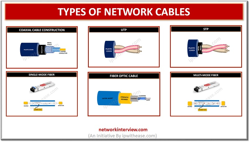 Types of Network cables