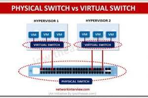 VIRTUAL SWITCH VS PHYSICAL SWITCH