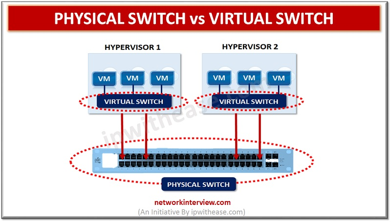 Physical Switch vs Virtual Switch