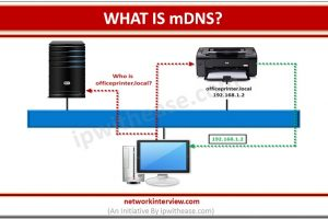 what is mdns