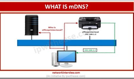 What is mDNS(Multicast DNS)?