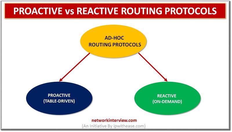Proactive vs Reactive Routing Protocols