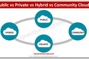 Public vs Private vs Hybrid vs Community Clouds DP