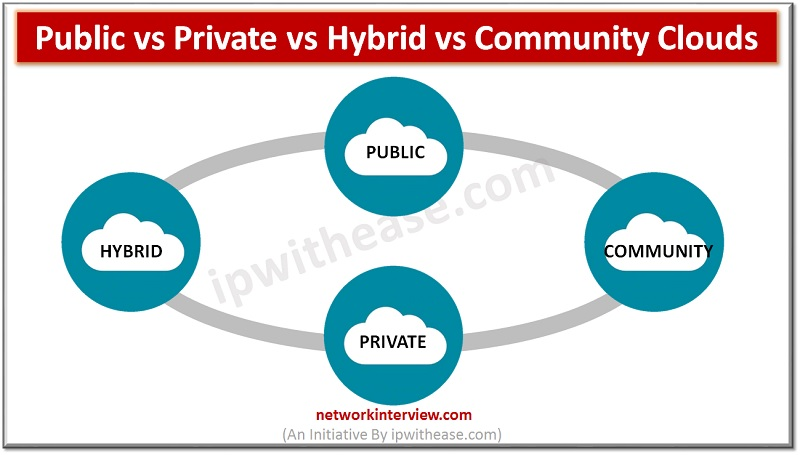 types of clouds -Public vs Private vs Hybrid vs Community