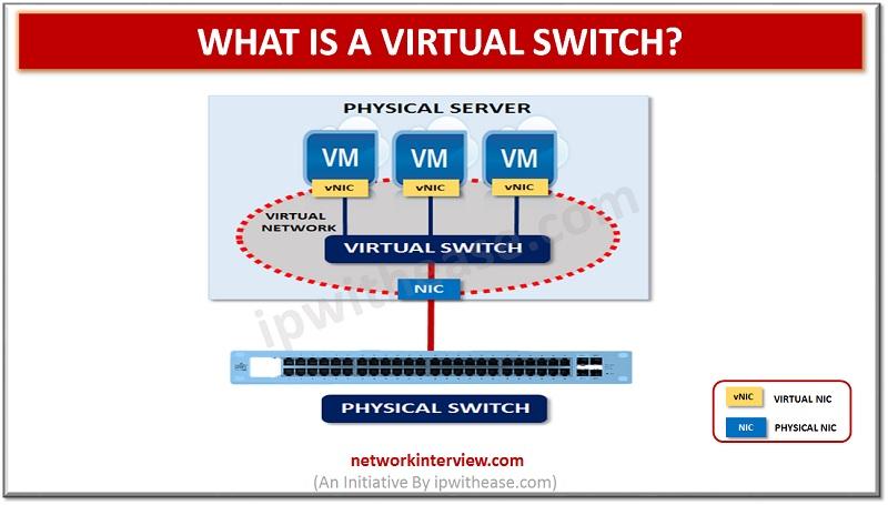 virtual Switch