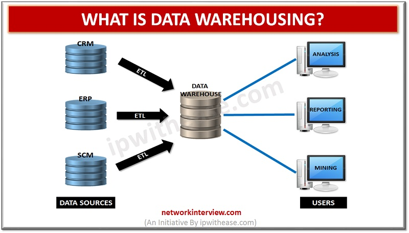 What is Data Warehousing?