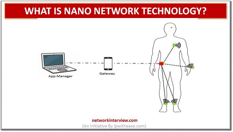 Nano Network Technology
