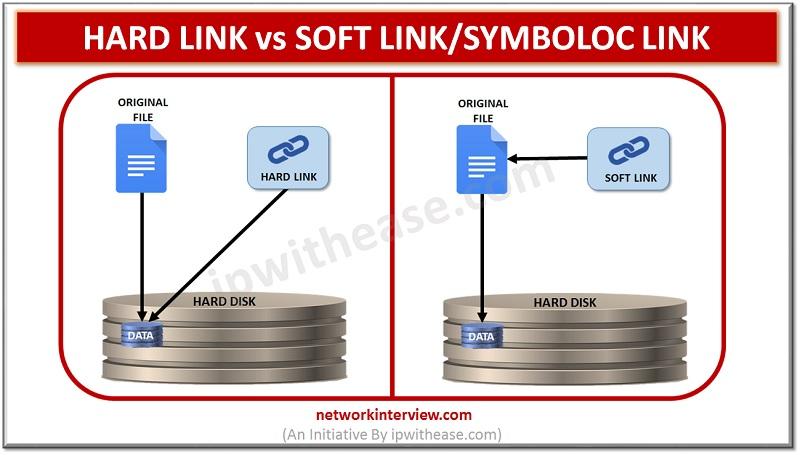 HARD LINK vs SYMBOLIC LINK
