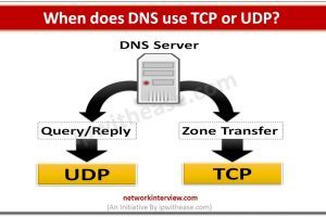 When does DNS use TCP or UDP