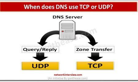When does DNS use TCP or UDP?