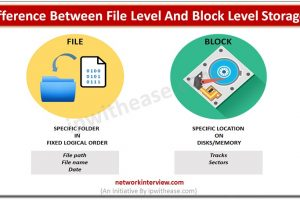 file storage and block storage