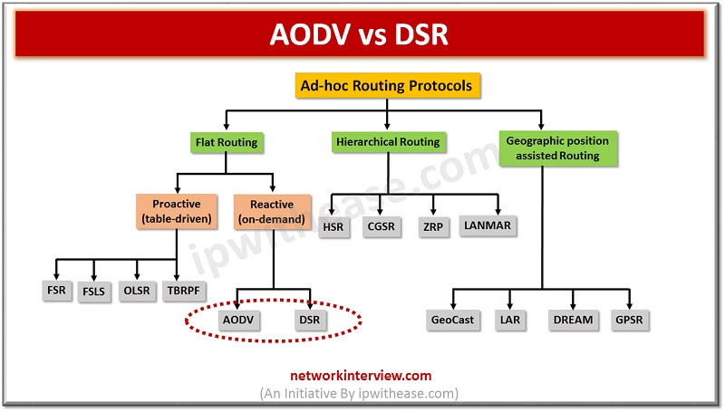 Difference between AODV routing protocol and DSR protocol
