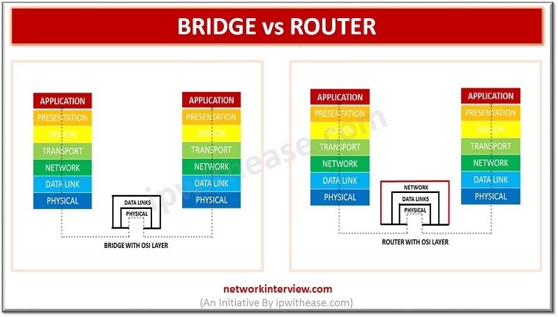 network bridge and router