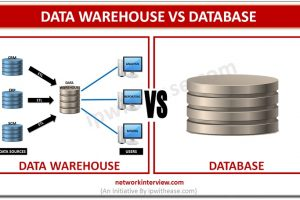 DATAWAREHOUSE VS DATABASE