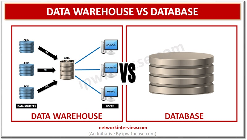 Database and Data Warehouse