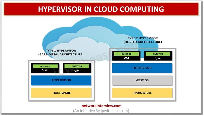 hypervisor in cloud computing