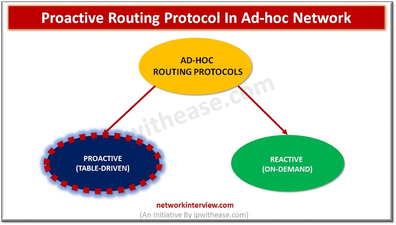 proactive routing protocol