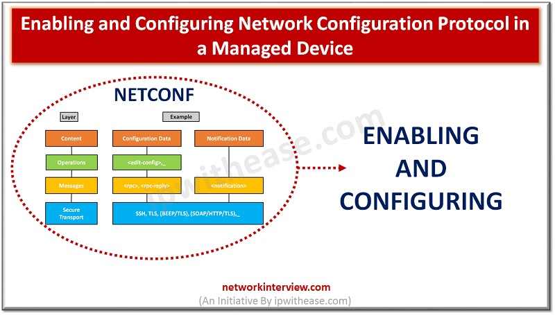 Enabling and Configuring Network Configuration Protocol NETCONF