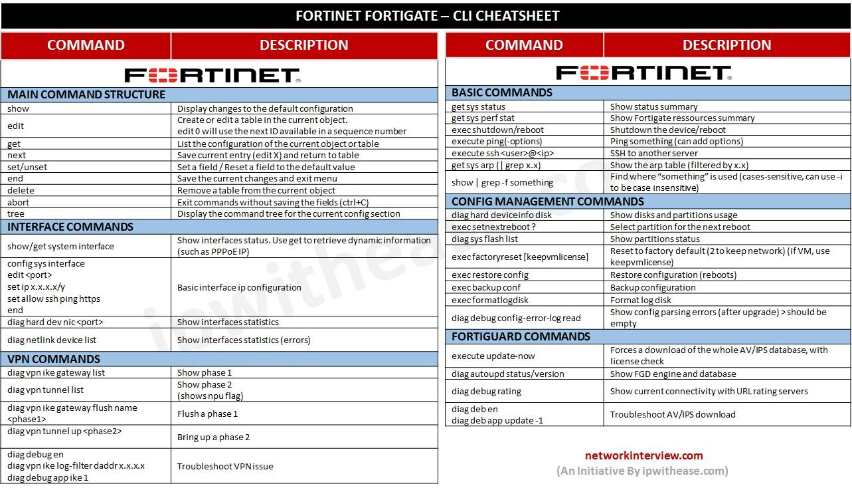 FORTINET FORTIGATE CLI