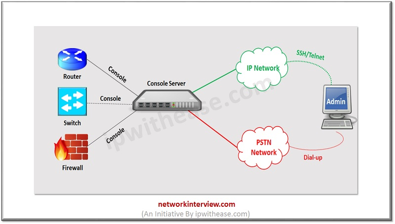 out of band network management