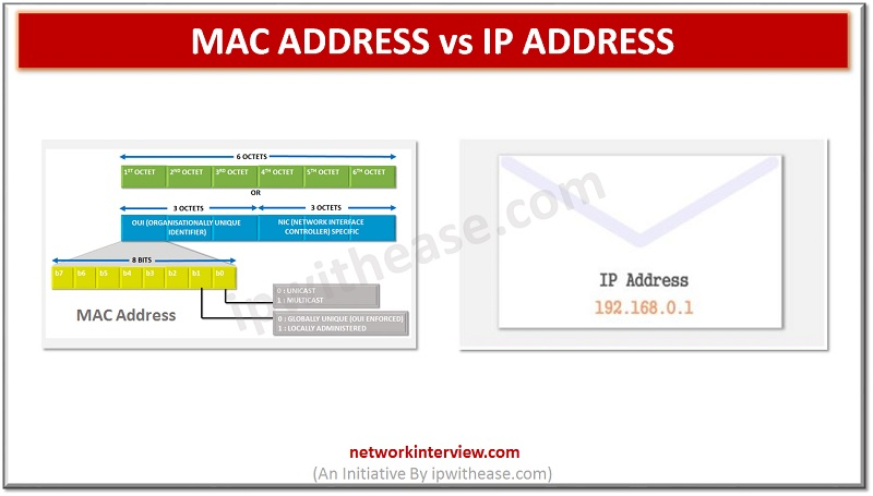 MAC ADDRESS VS IP ADDRESS