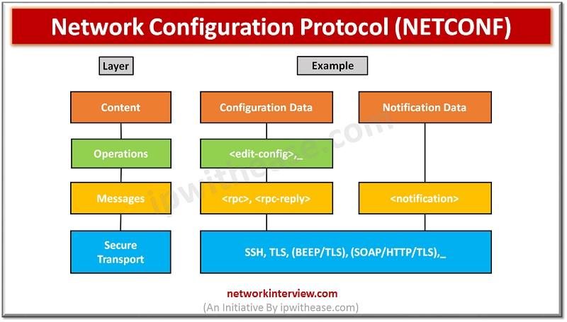 NETCONF protocol